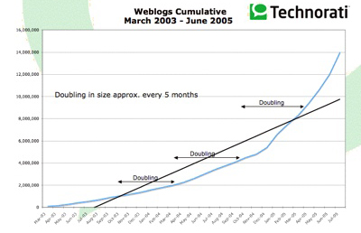 Cumulative number of Weblogs Tracked by Technorati