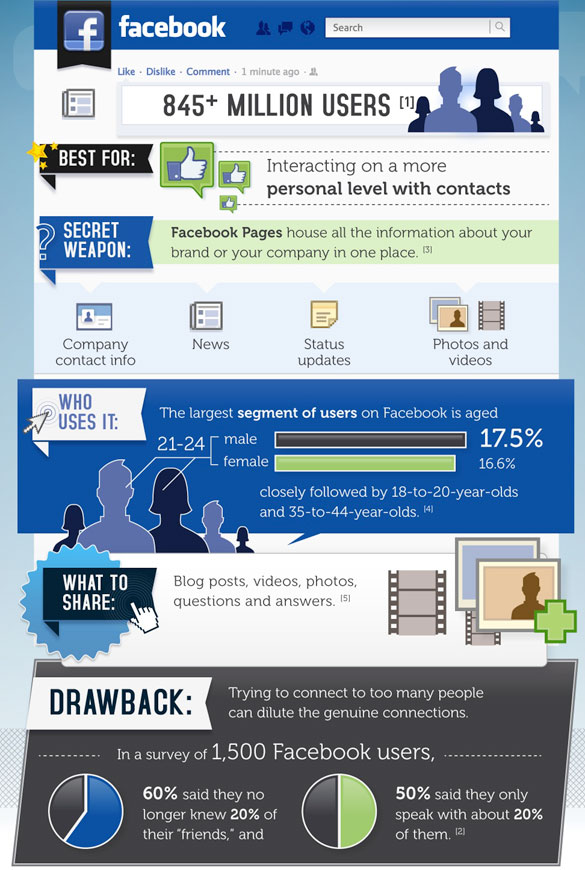 Should You Use Facebook?