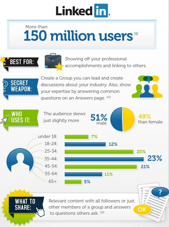 Should you use Linkedin?